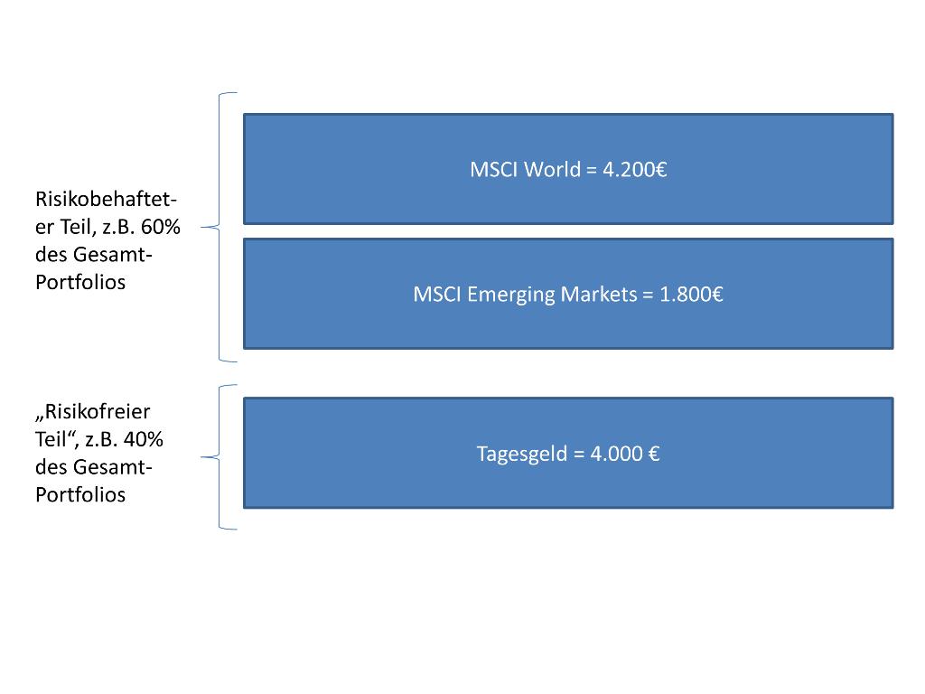 Beispielhafte Aufteilung ETFs